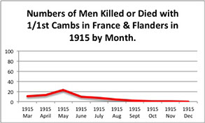 Casualty graph for 1915